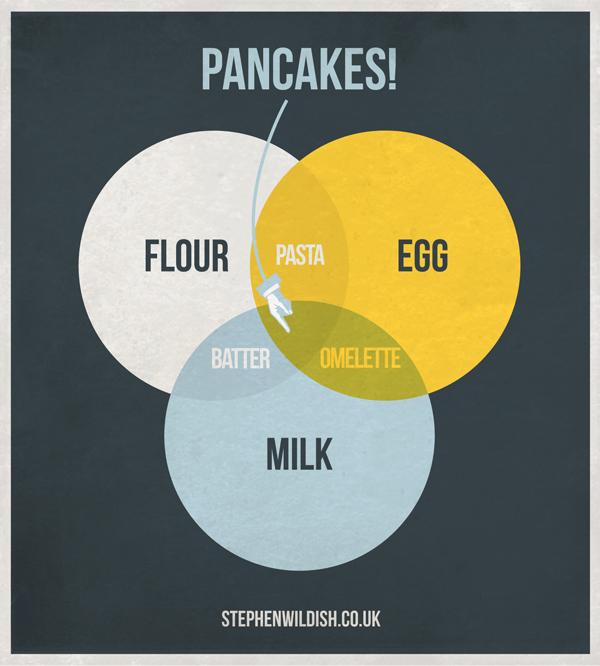 Pancake Venn